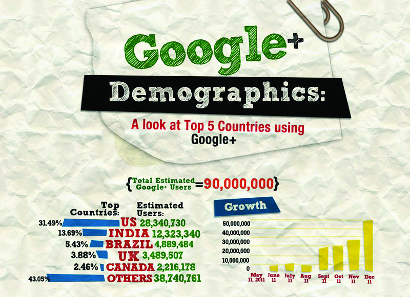 google-plus-demographics-infographic